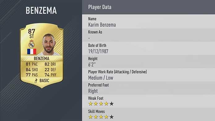 Polêmico atacante ainda está no topo em Fifa 17 (Foto: Divulgação/EA Sports)