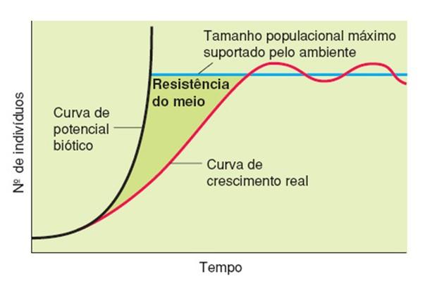 Gráfico que demonstra a resistência do meio para o crescimento de uma determinada espécie. (Foto: Thinkbio)