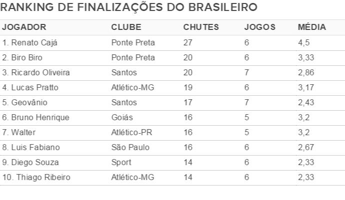 Ranking de finalizações do Campeonato Brasileiro (Foto: Infográfico)