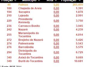 Veja a posição dos municípios do Tocantins na Escala Brasil Transparente (EBT) (Foto: Reprodução)