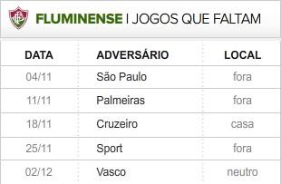 Fluminense 6 últimas rodadas (Foto: Editoria de Arte / Globoesporte.com)