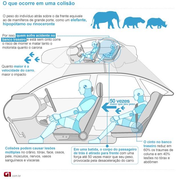 Cinto de segurança no banco de trás é tão importante quanto nos da frente (Foto: G1)