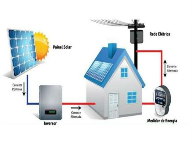Sistema de energia solar (Foto: Divulgação)