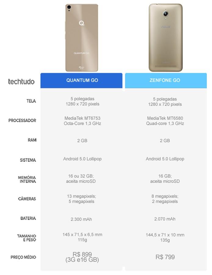 Tabela comparativa entre o Quantum Go e o Zenfone Go (Foto: Arte/TechTudo)