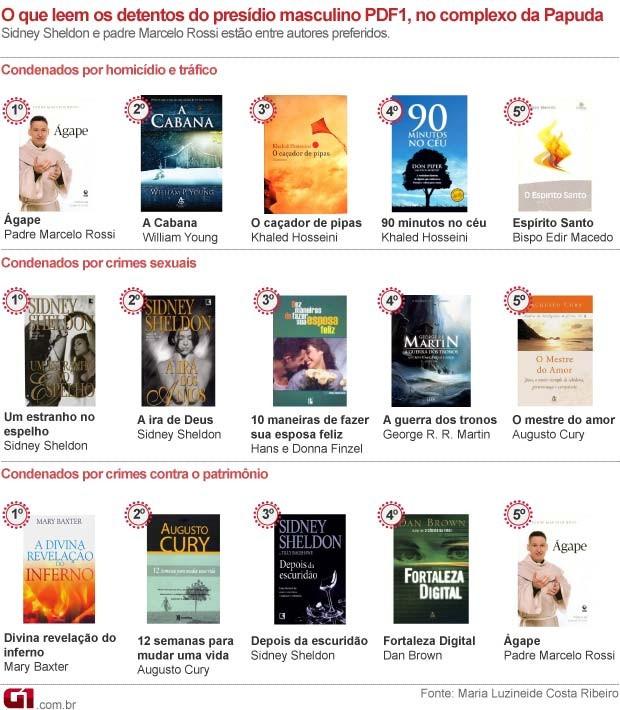 Veja a lista dos livros mais lidos por presidiários do DF (Foto: Editoria de Arte/G1)