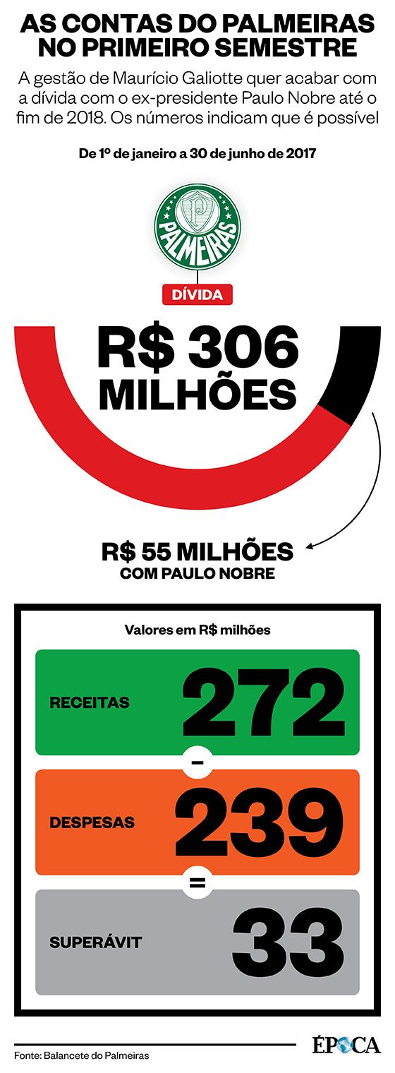 As finanças do Palmeiras no primeiro semestre de 2017 (Foto: ÉPOCA)