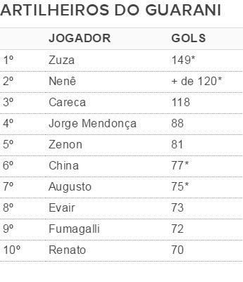 Guarani - lista de artilheiros (Foto: Infográfico)