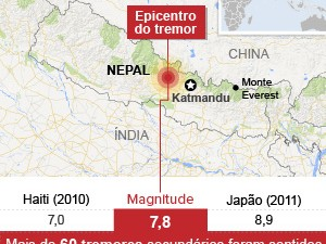 Mapa: terremoto no Nepal (300px) (Foto: Arte/G1)