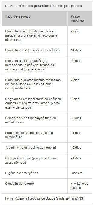 Prazos de atendimento - planos de saúde (Foto: G1)