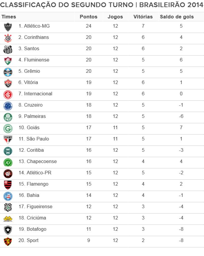 Tabela de classificação do segundo turno do Brasileiro 2014