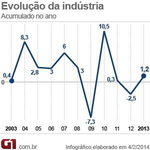 Evolução da indústria (Foto: Editoria de Arte/G1)