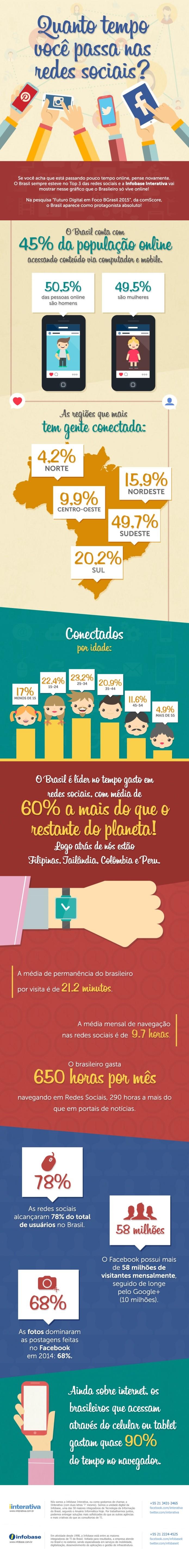 45% dos brasileiro gasta 650 horas em média por mês nas redes sociais (Foto: Reprodução/IInterativa)