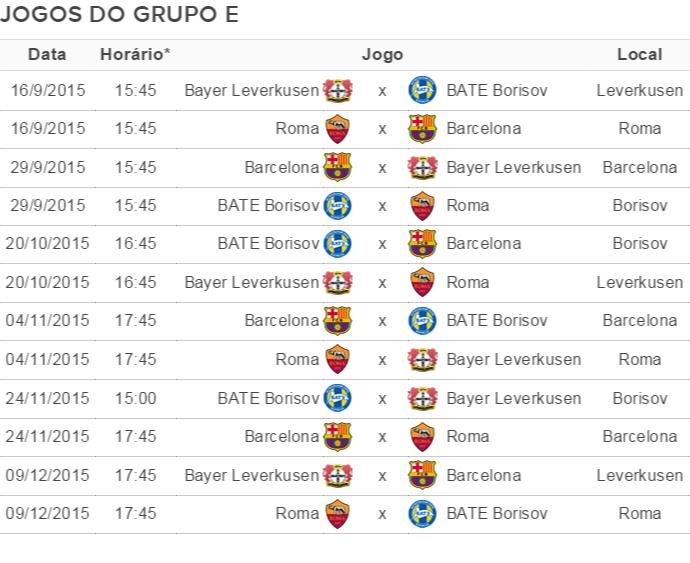 Tabela Grupo E Liga dos Campeões (Foto: GloboEsporte.com)