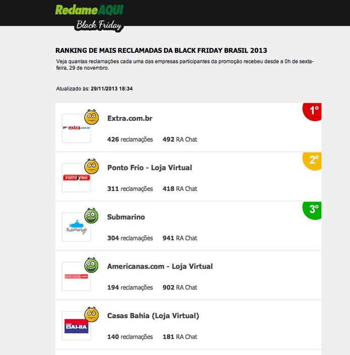Ranking das 18h30min mostra lojas com mais queixas no Reclame Aqui (Foto: Reprodução/Reclame Aqui)