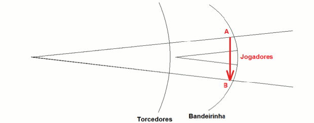 Campo de detecção da torcida e do bandeirinha (Foto: Reprodução)