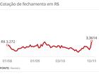 Dólar opera em alta e chega a R$ 3,49; BC intervém