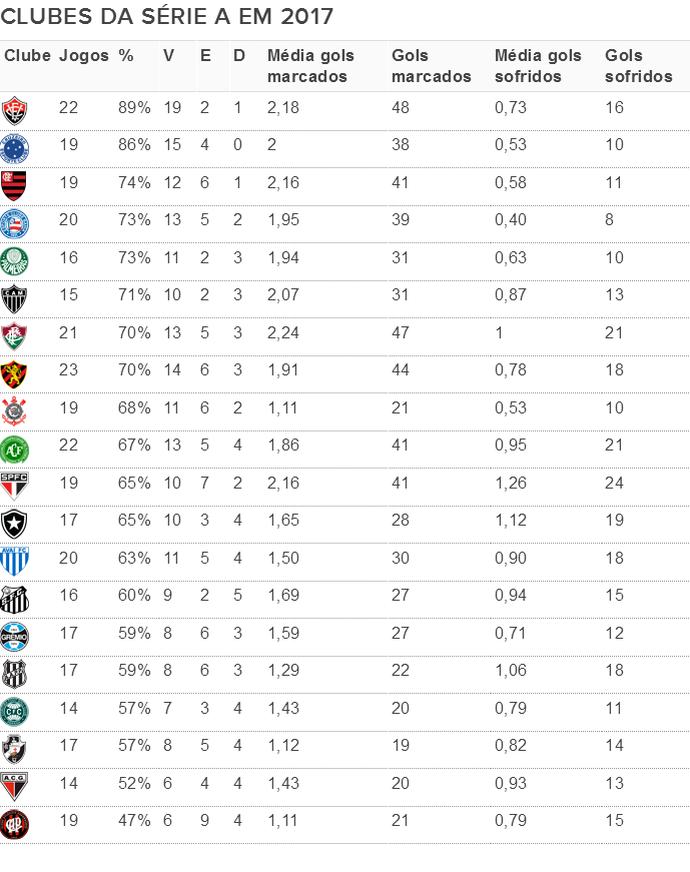 tabela; aproveitamento clubes da série a; brasileirão; série a; vitória (Foto: GloboEsporte.com)