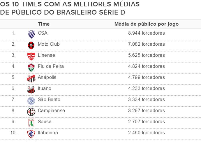 Média Série D (Foto: Globoesporte.com)