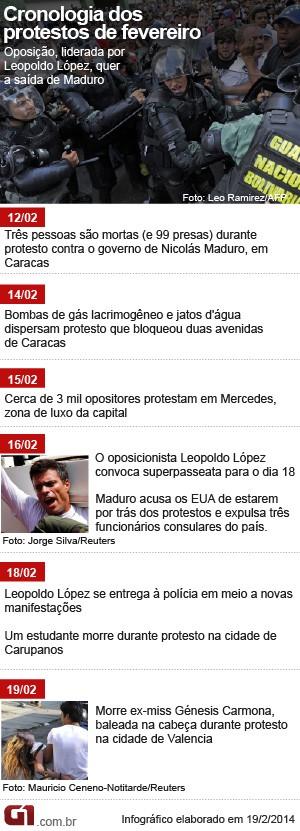 Cronologia Venezuela com miss (Foto: Arte/G1)