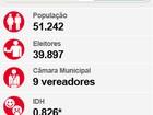 Tucano Bill é eleito prefeito de Nova Odessa com 20,8 mil votos válidos