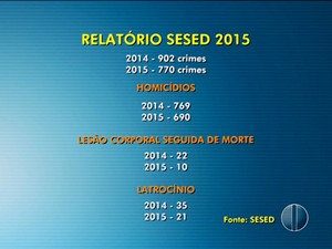 Dados apresentados pela secretaria de segurança registram redução no número de crimes violentos (Foto: Reprodução/Inter TV Cabugi)