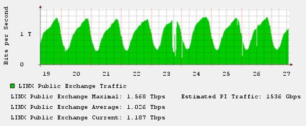 Gráfico de monitoramento do LINX, de Londres, aponta instabilidade no dia 23. (Foto: Reprodução)