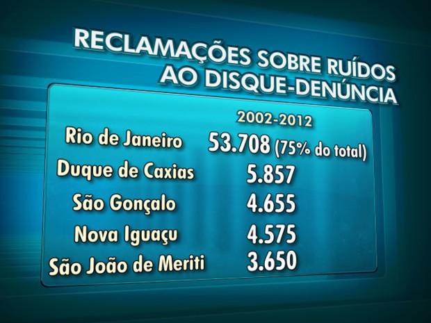 Reclamações sobre ruídos ao Disque-Denúncia do Rio (Foto: Editoria de Arte / TV Globo)
