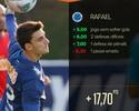"""Cartola FC: Rafael pega pênalti, """"salva"""" Cruzeiro e é o Monstro da Rodada #32"""