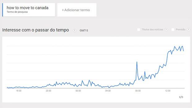 Aumento das pesquisas no último dia (Foto: Reprodução/ Google Trends)