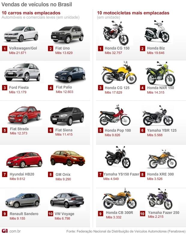 VALE ESTE carros motos mais vendidos janeiro 2014 (Foto: Arte G1)