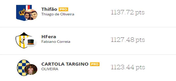 'Thifão' lidera o campeonato da liga Globo Esporte Roraima (Foto: Reprodução/Cartola FC)