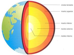 Estrutura interna da Terra (Foto: Reprodução/Colégio Qi)