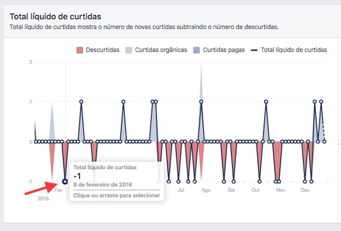 Opção para descobrir descurtidas em uma página do Facebook (Foto: Reprodução/Marvin Costa)