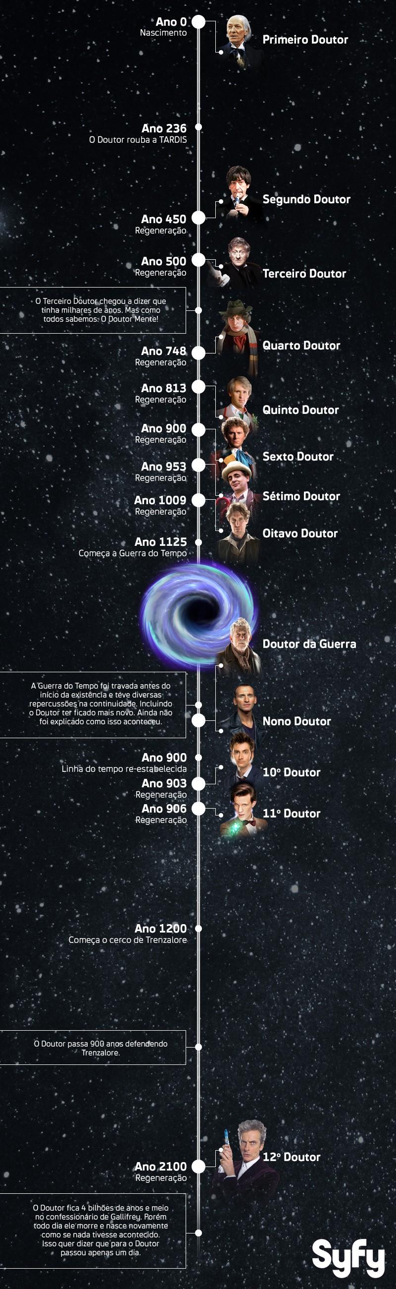 A idade do Doutor (Foto: Fusso Moro)