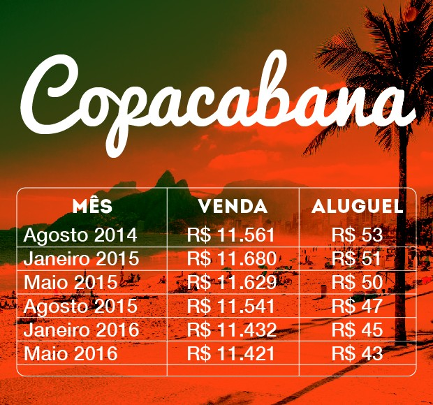 Imóveis Arte Copacabana (Foto: Divulgação/ZAP)