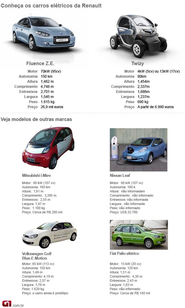 Carros elétricos (Foto: Editoria de Arte/G1)