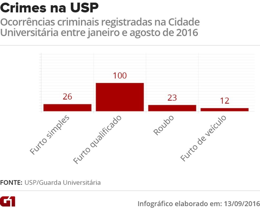 Veja o número de ocorrências registradas no Campus Butantã da USP entre janeiro e agosto deste ano (Foto: Editoria de Arte/G1)