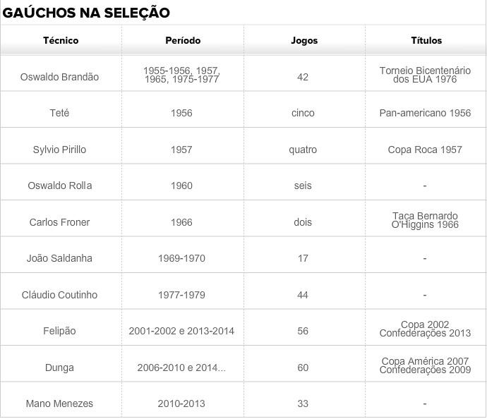 técnicos gaúchos seleção brasil (Foto: Reprodução)