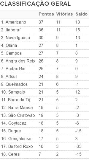 classificação geral da série b do carioca 2016, 8ª rodada da taça corcovado (Foto: Arte)