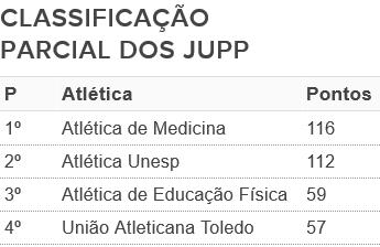 Classificação parcial dos Jupp, Jogos Universitários de Prudente (Foto: Fonte: Organização)