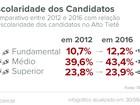 Nível de escolaridade dos candidatos aumenta no Alto Tietê