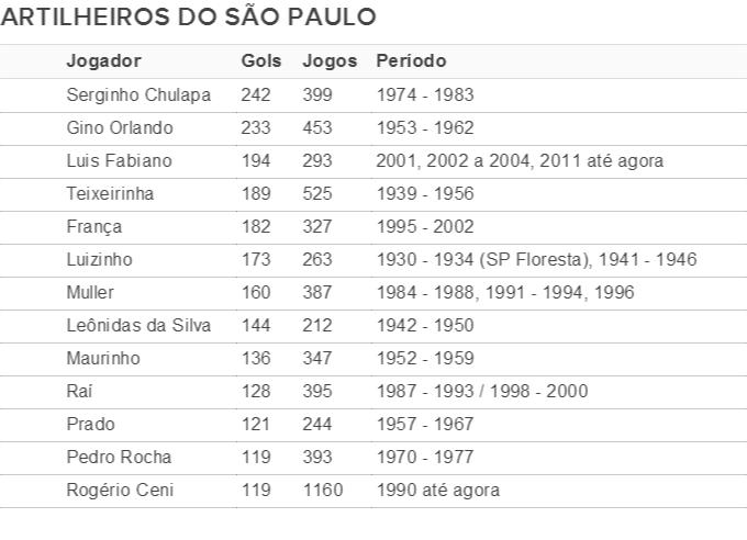 tabela artilheiros São Paulo (Foto: GloboEsporte.com)