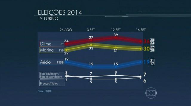 Dilma tem 36%, Marina, 30% e Aécio, 19%, aponta Ibope