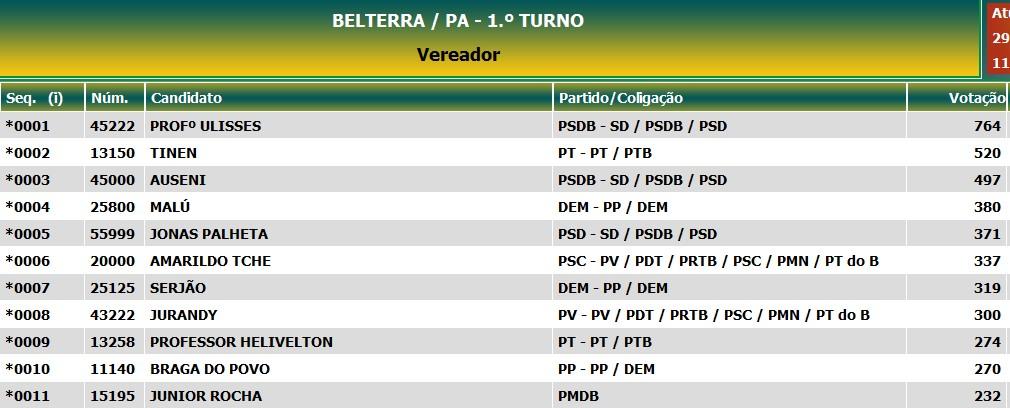Lista composição Câmara Belterra (Foto: Divulga/TSE/Reprodução)