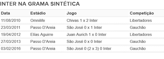 Retrospecto do Inter na grama sintética (Foto: Reprodução)