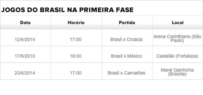 Tabela de jogos do Brasil na primeira fase (Foto: GLOBOESPORTE.COM)