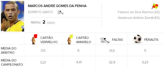 info árbitros Marcos André Gomes da Penha (Foto: Editoria de Arte)