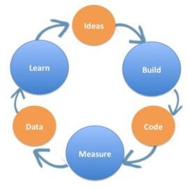 Diagrama 3 círculos do Construir-Medir-Aprender  (Foto: Reprodução/Endeavor)
