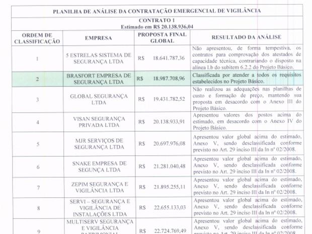 Resultado de proposta que venceu um contrato emergencial para serviço de vigilância no DF (Foto: Reprodução)