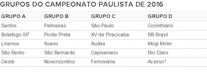 grupos paulista (Foto: GloboEsporte.com)